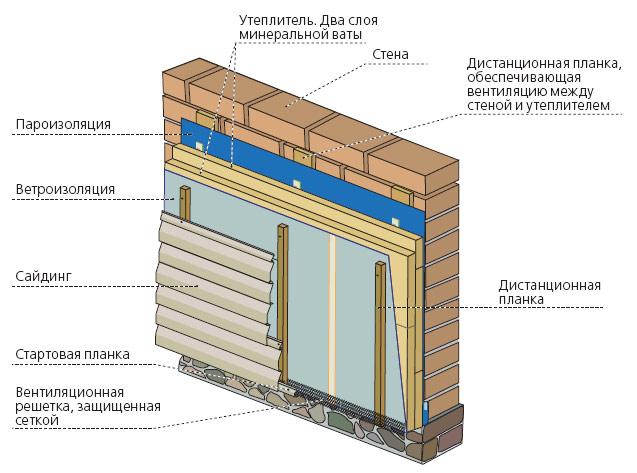 Обшивка деревянного дома профнастилом своими руками с утеплителем 6
